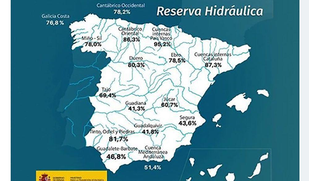 reserva hidrica